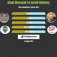 Chad Marshall vs David Romney h2h player stats