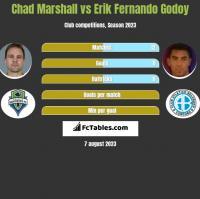 Chad Marshall vs Erik Fernando Godoy h2h player stats