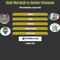 Chad Marshall vs Gustav Svensson h2h player stats