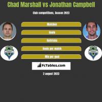 Chad Marshall vs Jonathan Campbell h2h player stats