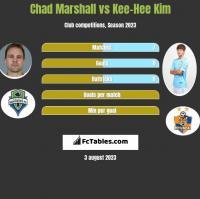 Chad Marshall vs Kee-Hee Kim h2h player stats