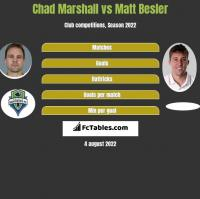 Chad Marshall vs Matt Besler h2h player stats