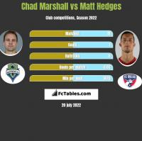 Chad Marshall vs Matt Hedges h2h player stats
