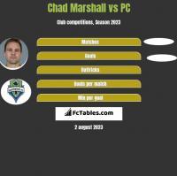 Chad Marshall vs PC h2h player stats