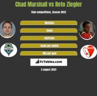 Chad Marshall vs Reto Ziegler h2h player stats