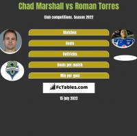 Chad Marshall vs Roman Torres h2h player stats