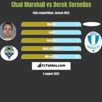 Chad Marshall vs Derek Cornelius h2h player stats