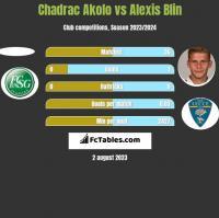 Chadrac Akolo vs Alexis Blin h2h player stats