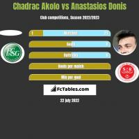 Chadrac Akolo vs Anastasios Donis h2h player stats