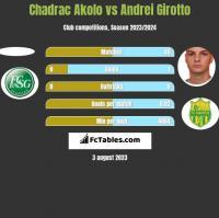 Chadrac Akolo vs Andrei Girotto h2h player stats
