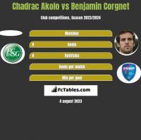 Chadrac Akolo vs Benjamin Corgnet h2h player stats
