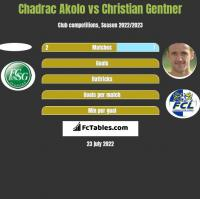 Chadrac Akolo vs Christian Gentner h2h player stats