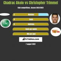 Chadrac Akolo vs Christopher Trimmel h2h player stats