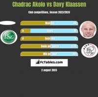 Chadrac Akolo vs Davy Klaassen h2h player stats