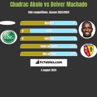 Chadrac Akolo vs Deiver Machado h2h player stats