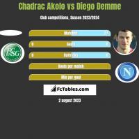 Chadrac Akolo vs Diego Demme h2h player stats