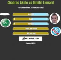 Chadrac Akolo vs Dimitri Lienard h2h player stats