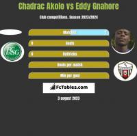 Chadrac Akolo vs Eddy Gnahore h2h player stats
