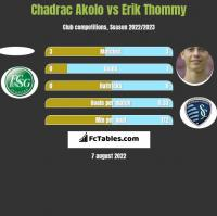 Chadrac Akolo vs Erik Thommy h2h player stats