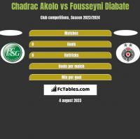 Chadrac Akolo vs Fousseyni Diabate h2h player stats