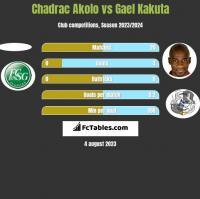 Chadrac Akolo vs Gael Kakuta h2h player stats