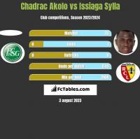 Chadrac Akolo vs Issiaga Sylla h2h player stats