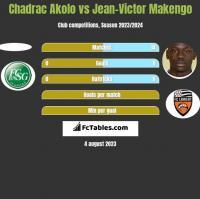 Chadrac Akolo vs Jean-Victor Makengo h2h player stats
