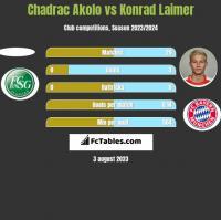Chadrac Akolo vs Konrad Laimer h2h player stats