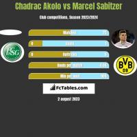 Chadrac Akolo vs Marcel Sabitzer h2h player stats