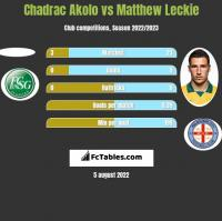 Chadrac Akolo vs Matthew Leckie h2h player stats
