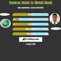 Chadrac Akolo vs Mehdi Abeid h2h player stats