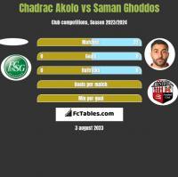Chadrac Akolo vs Saman Ghoddos h2h player stats