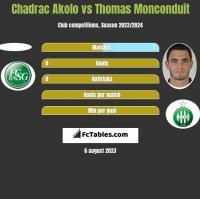 Chadrac Akolo vs Thomas Monconduit h2h player stats