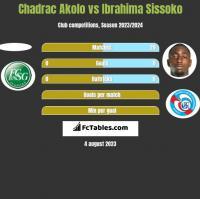 Chadrac Akolo vs Ibrahima Sissoko h2h player stats