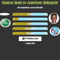 Chadrac Akolo vs Jeanricner Bellegarde h2h player stats