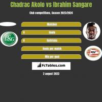 Chadrac Akolo vs Ibrahim Sangare h2h player stats