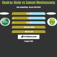 Chadrac Akolo vs Samuel Moutoussamy h2h player stats