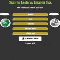 Chadrac Akolo vs Amadou Ciss h2h player stats