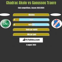 Chadrac Akolo vs Gaoussou Traore h2h player stats