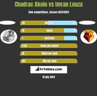 Chadrac Akolo vs Imran Louza h2h player stats
