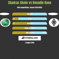 Chadrac Akolo vs Kouadio Kone h2h player stats