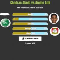Chadrac Akolo vs Amine Adli h2h player stats