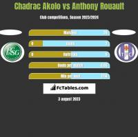 Chadrac Akolo vs Anthony Rouault h2h player stats