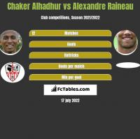 Chaker Alhadhur vs Alexandre Raineau h2h player stats
