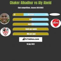 Chaker Alhadhur vs Aly Abeid h2h player stats