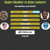Chaker Alhadhur vs Dylan Louiserre h2h player stats
