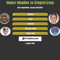 Chaker Alhadhur vs Ertugrul Ersoy h2h player stats