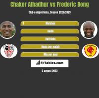 Chaker Alhadhur vs Frederic Bong h2h player stats