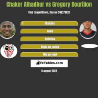 Chaker Alhadhur vs Gregory Bourillon h2h player stats