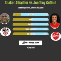 Chaker Alhadhur vs Joeffrey Cuffaut h2h player stats